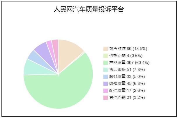 汽车投诉:质量、销售欺诈类投诉占73%
