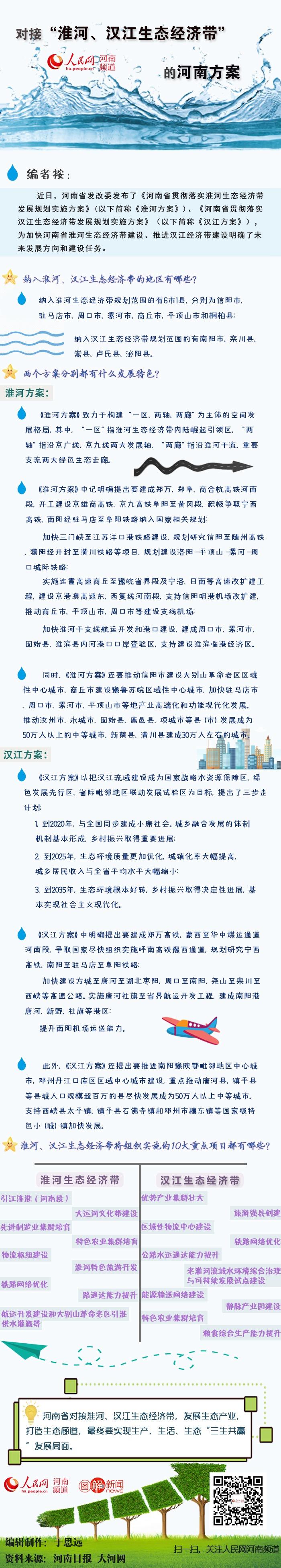 """对接""""淮河、汉江生态经济带"""" 河南将这么干"""