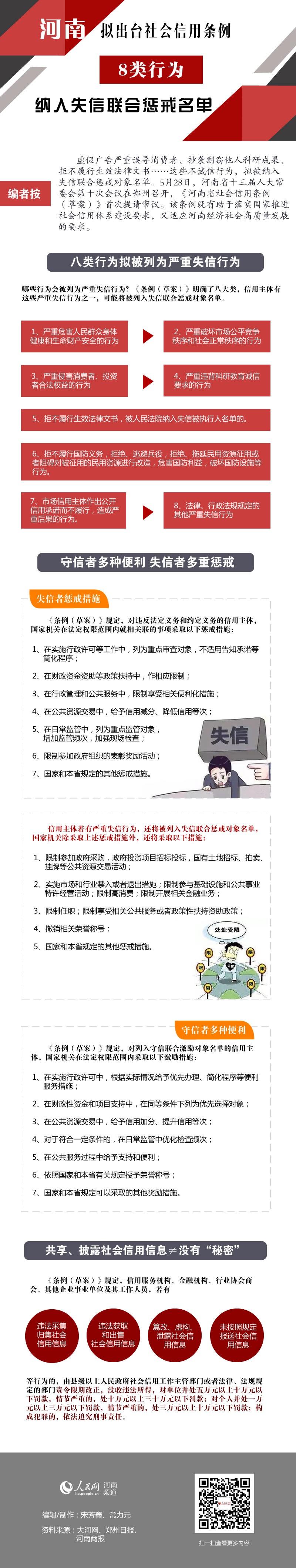 河南拟出台新规 这8类失信行为或将被联合惩戒