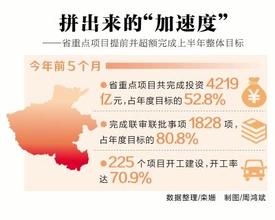 好消息!河南省重点项目提前并超额完成上半年整体目标