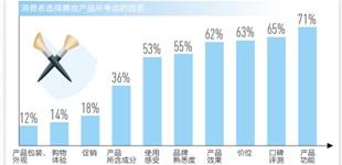 消费视窗|国产化妆品强势归来 从外资品牌占据大部分市场份额,到国产品牌快速崛起,国内化妆品市场正在发生哪些变化?