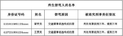 郑州市交警曝光第四批终生禁驾人员和严重违法驾驶