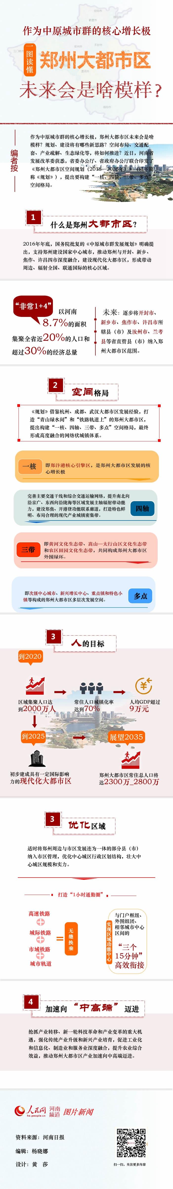 图解:郑州大都市区 未来会是什么模样