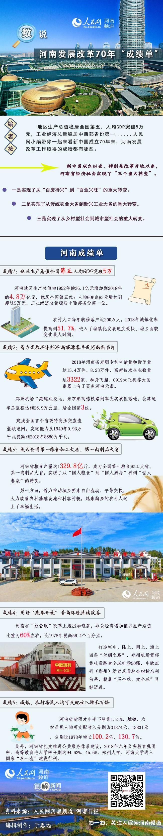 """河南发展改革70年""""成绩单""""出炉:人均GDP突破5万元"""