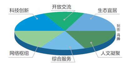 蓝皮书来了!九个国家中心城市 成长性郑州排名第一