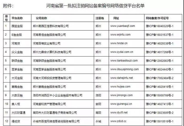 河南省出手治理网络借贷 拟注销的网贷平台名单出炉