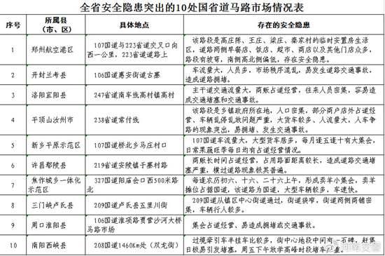 河南持续开展冬季交通安全整治行动 公布5起货车超载案例