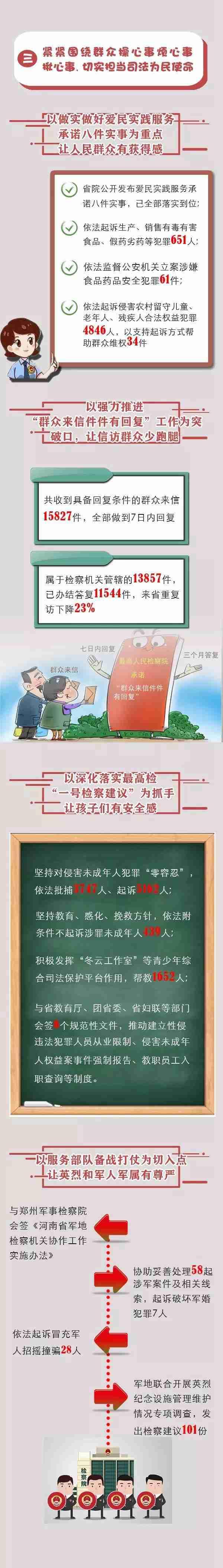 """【河南两会】干货满满!""""数""""读河南省人民检察院工作报告"""