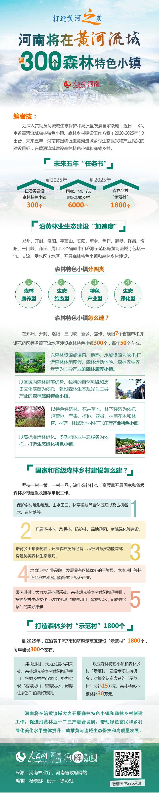 打造黄河之美 河南将在黄河流域建300个森林特色小镇