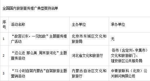 全国16个旅游宣传推广典型案例公布 河南一例入选