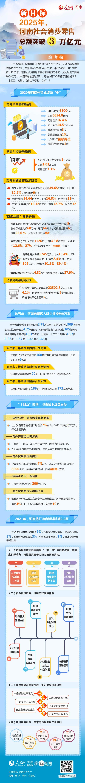 2025年,河南社会消费零售总额突破3万亿元