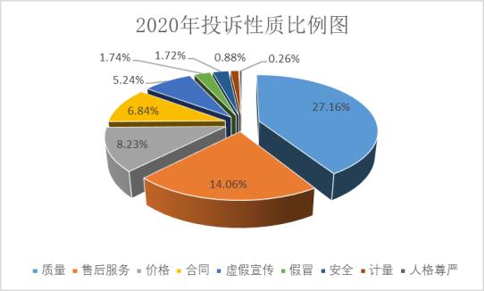 河南消协2020年受理投诉1.7万余件 网购投诉问题多