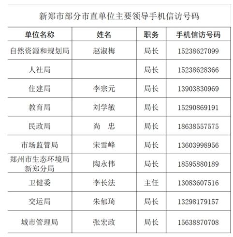 方便解决群众诉求 新郑公布市委书记、市长、信访局长手机号码