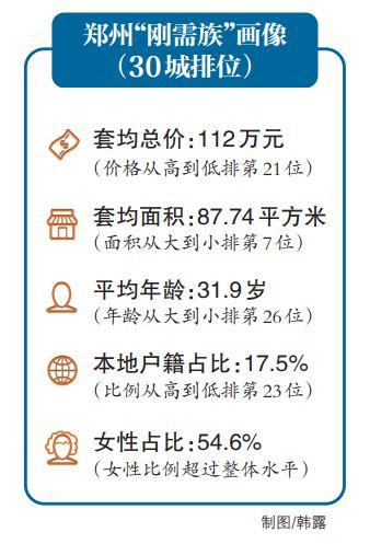 郑州刚需购房套均总价112万 刚需购房群体是这些人
