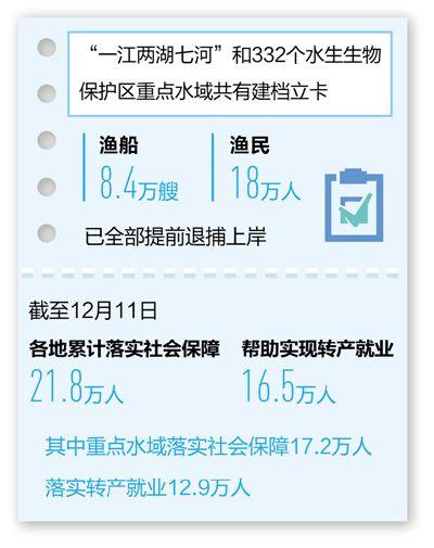 农业农村部:长江流域渔船渔民退捕基本完成