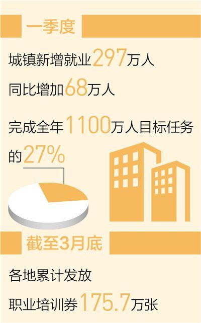 就业实现良好开局 一季度城镇新增就业297万人